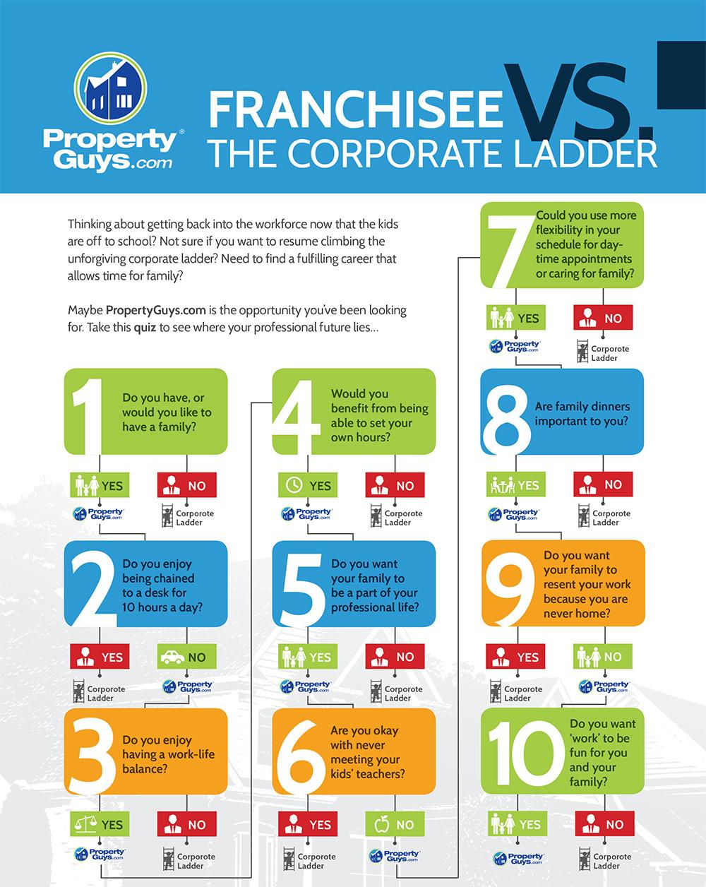property guys franchisee vs ladder